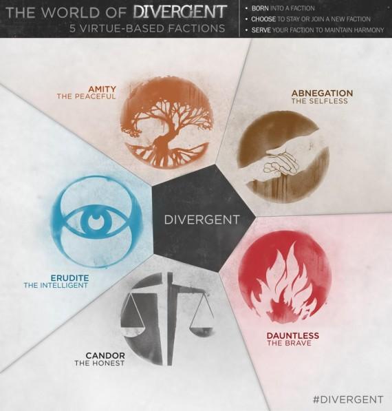 Divergent - les 5 factions