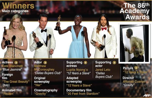 Oscars 2014 Crédit Adrian Leung : AFP